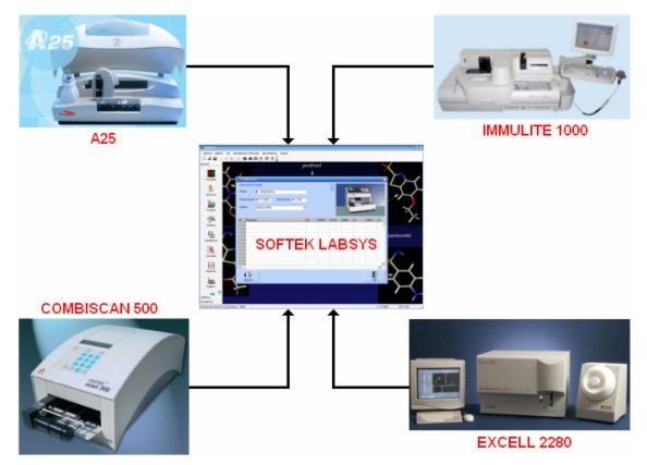 automa lab
